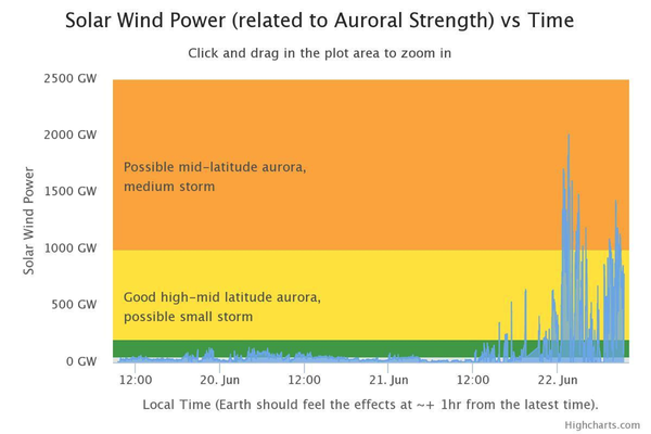 Shows plot of Solar Wind Power versus time. All times are in Eastern Time. Regularly updated plots can be found on Aurorasaurus.org.