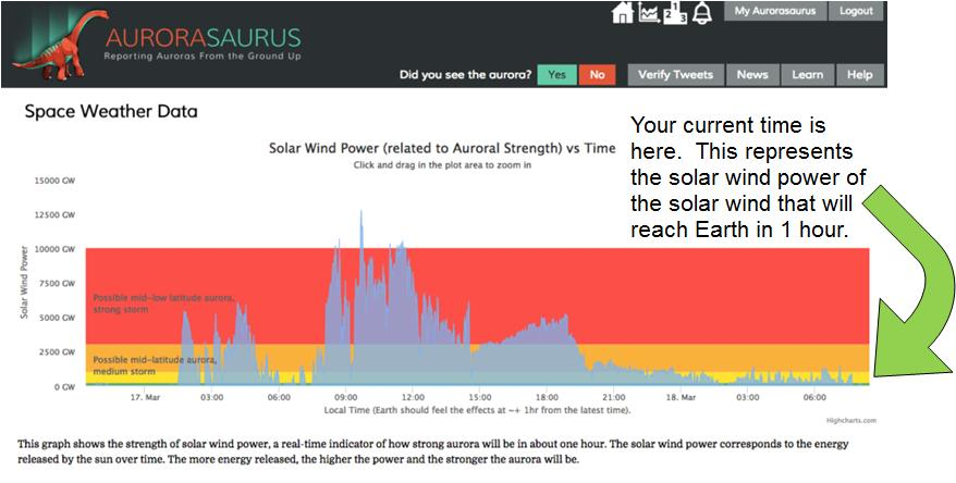 solar wind blog post