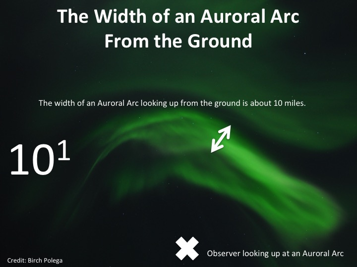 Width of Auroral Arc from the Ground
