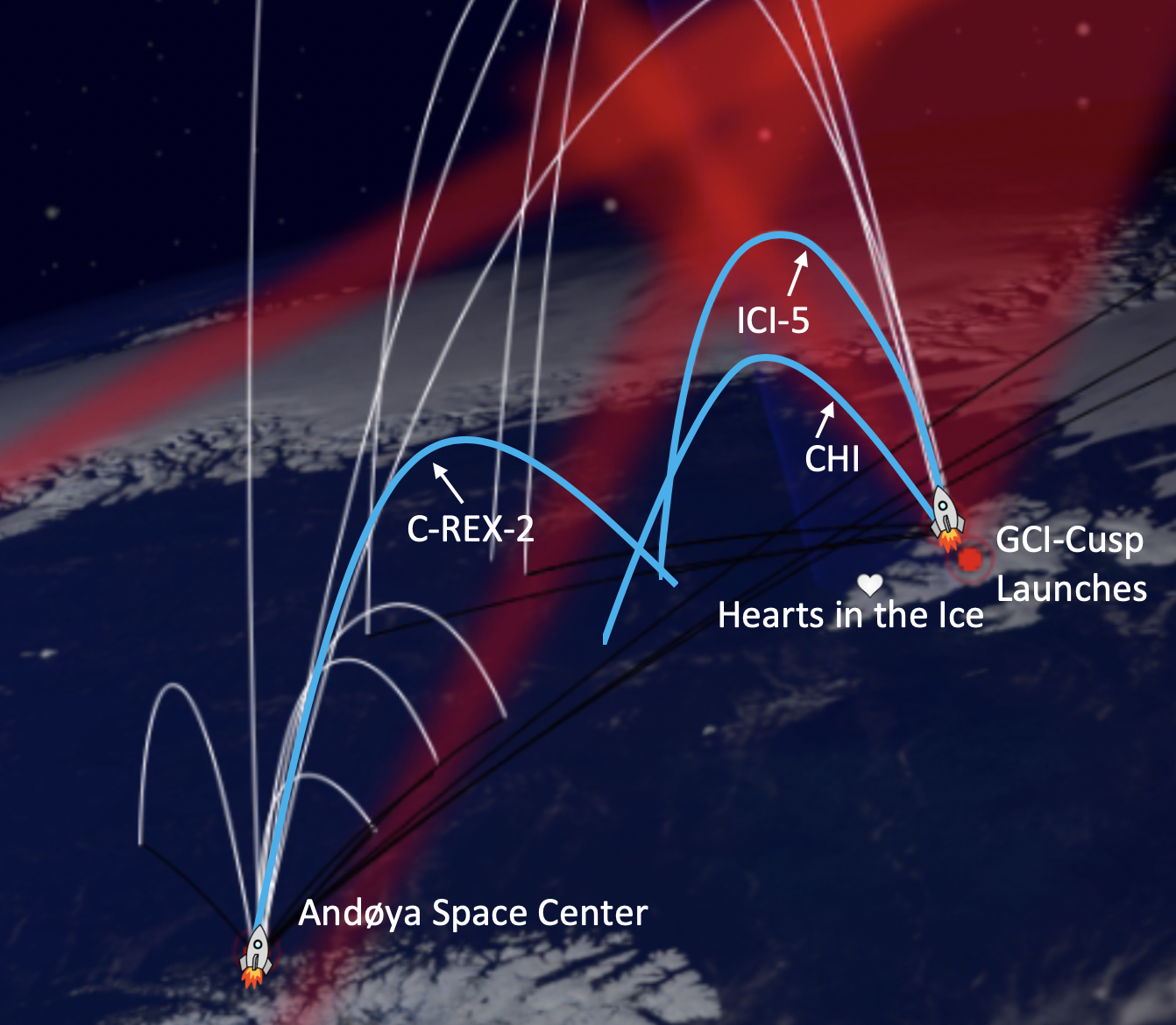 A map shows the trajectories of three rockets launched from mainland Norway and the northern island Svalbard. CHI, ICI-5, and C-REX-2 are labeled. East of C-REX-2's trajectory, on the southern end of Svalbard, is a label for Hearts in the Ice's location.