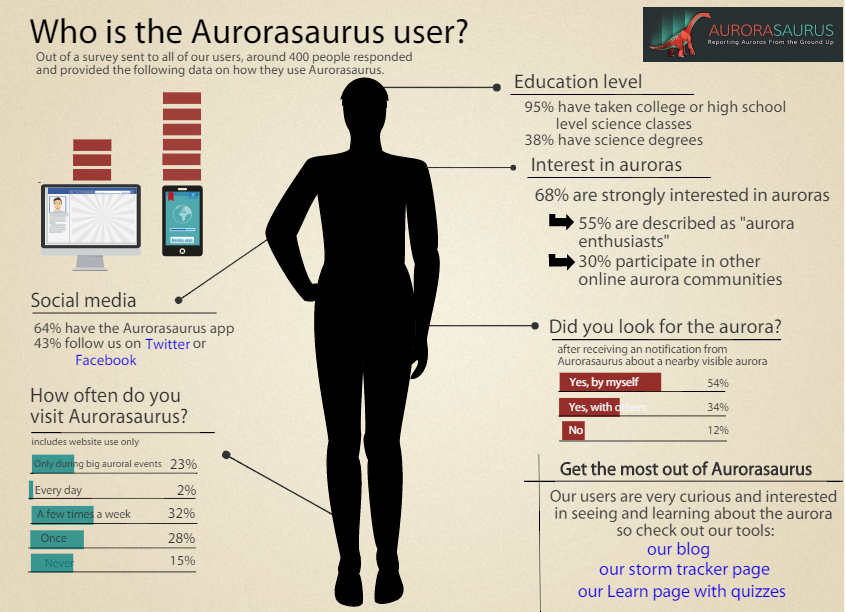 "A silhouette of a person is surrounded by statistics about Aurorasaurus users. The title reads ""Who is the Aurorasaurus user?"""