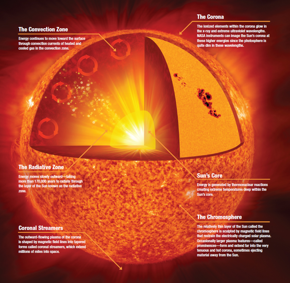 A diagram depicts the layers of the sun: from inside to outside, the core, radiative zone, convection zone, chromosphere, and corona. The diagram also includes coronal streamers flowing outward.