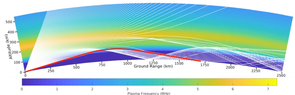 A colorful graph, curved slightly on the X axis, shows a Y axis of Altitude in km, and an X axis of Ground Range. A color gradient labeled 1-7 represents Plasma Frequency (mhz). A red line from point 0,0 gently arcs up to about 100 km in altitude, which has a plasma density of between 3 and 4, and back down to about 1750,0. This shows the radio wave traveling almost 1750 km.