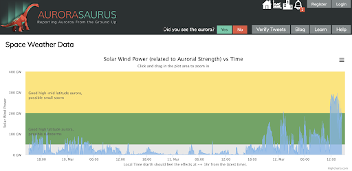 A green and yellow graph demonstrates Solar Wind Power in GW on the Y axis and local time on the X axis.