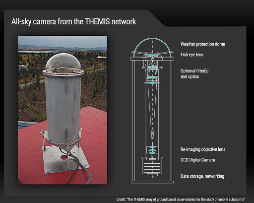 "Photo and diagram of an all-sky camera, a metal cylinder with a clear dome on top. In the clear dome are pieces labeled ""Weather protection dome"" and ""fish-eye lens"", while in the cylinder are pieces labeled ""optional filter[s] and optics"", ""re-imaging objective lens,"" ""CCD digital camera,"" and ""data storage, networking""."