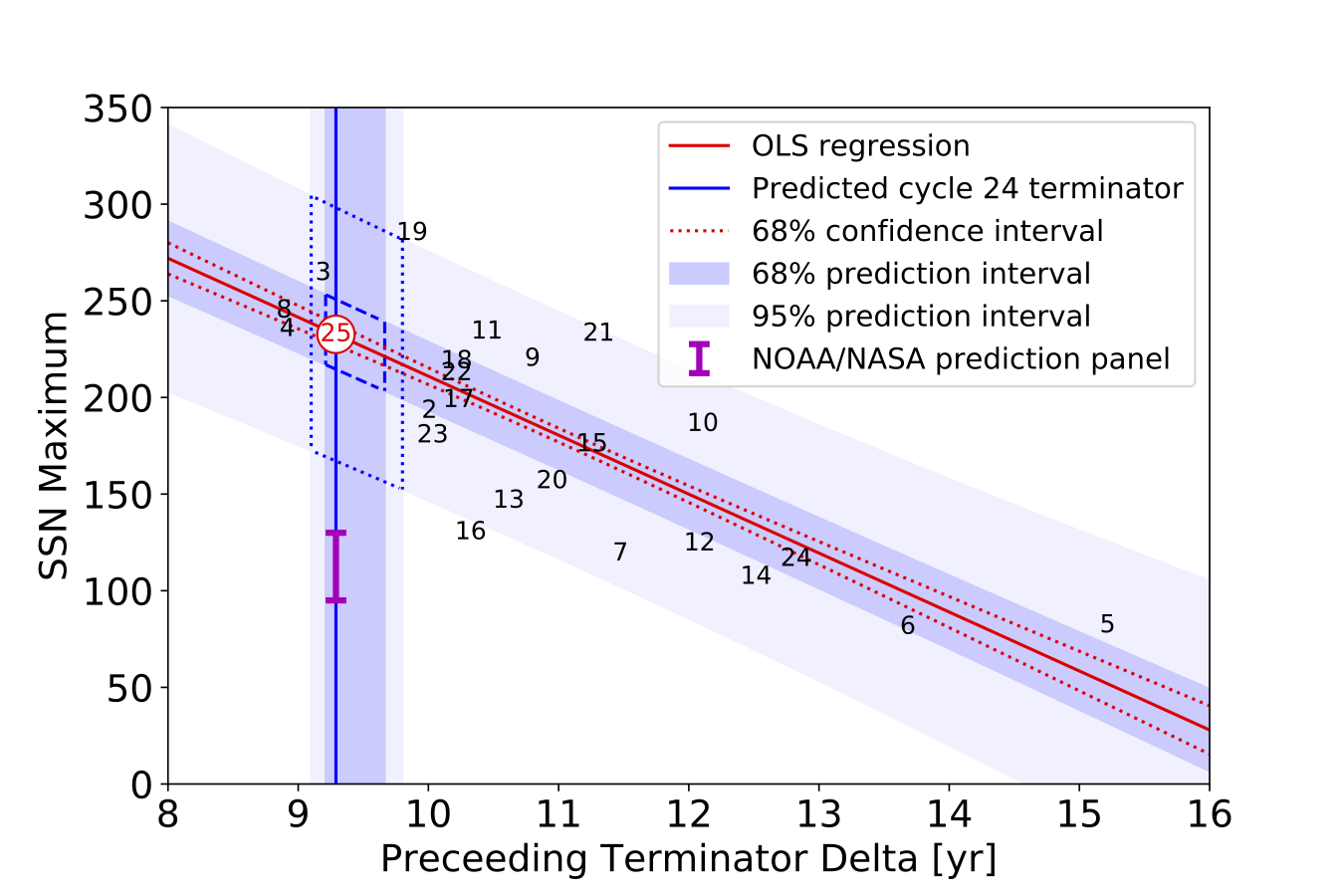 "A dot graph has the x-axis ""Preceding Terminator Delta [yr]"" and the y-axis ""SSN Maximum"" a strong line of best fit angling down from left to right."