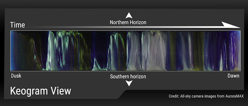 A colorful keogram is labeled dusk to dawn on the X axis and Northern Horizon to Southern Horizon on the Y axis.