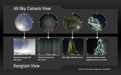 "Four images labeled ""Keogram View"" show what four conditions look like in keograms: becoming cloudy with full moon, overcast obscuring the aurora, red higher altitude aurora, and auroral substorm onset expanding from the south."