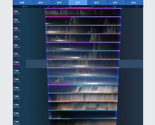 Keogram images appear in a vertical chart