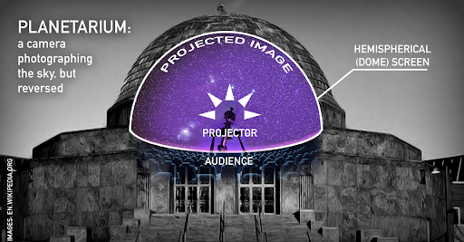 Diagram of a projection and projector superimposed on an image of a domed planetarium