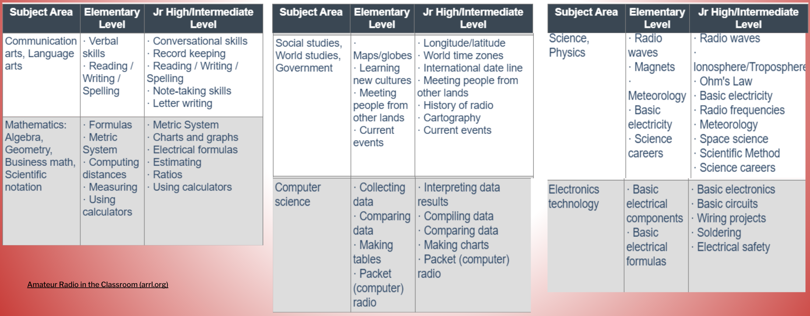 A chart lists ways that ham radio ties in with NGSS curricula