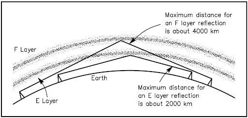 A diagram shows the curvature of the Earth beneath the curvature of two atmospheric layers. On either side are two sets of triangles. Each triangle is connected with an opposite via a line that moves on an angle up to the ionosphere and reflects down on an angle.