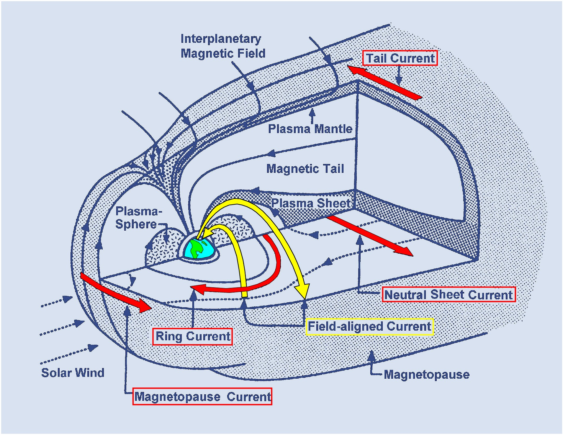 A diagram shows the structures of the Earth's magentosphere