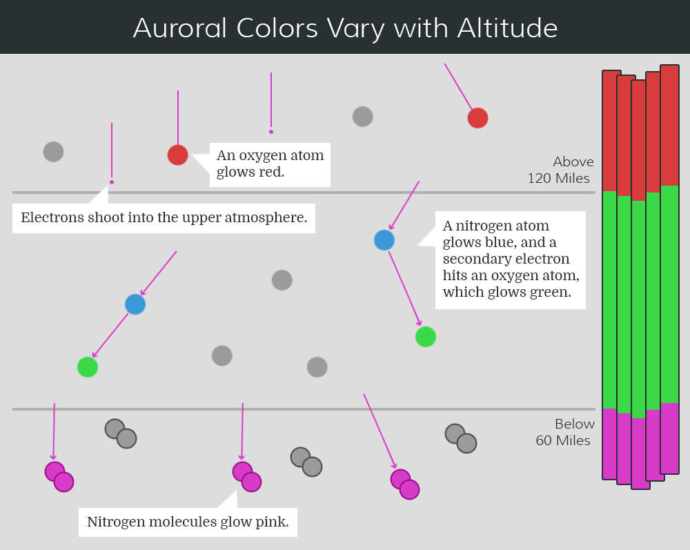 A diagram shows particles hitting atoms and molecules in the atmosphere at different heights, making different colors