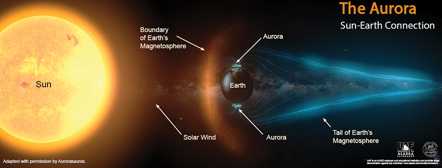 A diagram labels the Sun, the boundary of the Earth's magnetic field, the Earth, auroras around the north and south poles, and the tail of the Earth's magnetic field